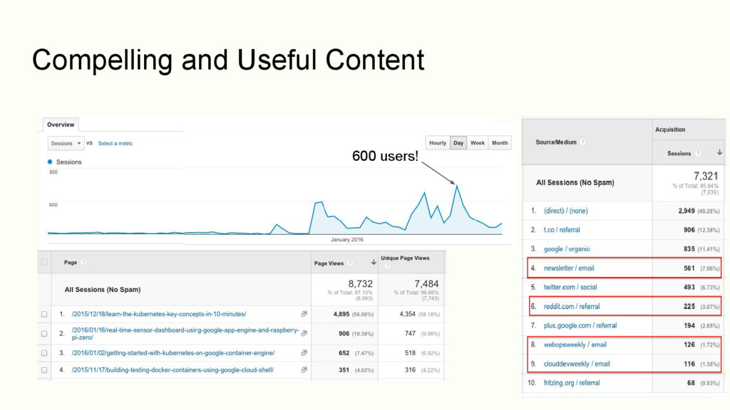 145 users! Compelling and Useful Content It's s...