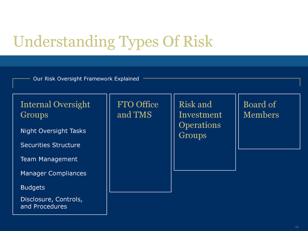 Board of Members Risk and Investment Operations...