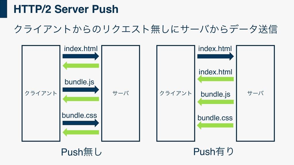 HTTP/2 Server Push ΫϥΠΞϯτ͔ΒͷϦΫΤετແ͠ʹαʔό͔Βσʔλૹ৴ ...