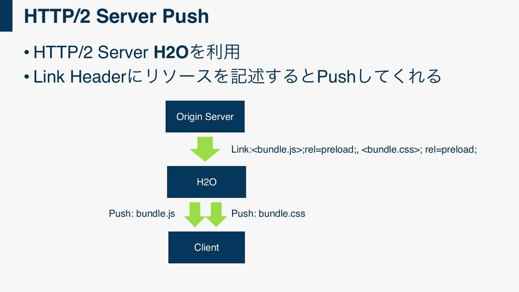 • HTTP/2 Server H2OΛར༻ • Link HeaderʹϦιʔεΛهड़͢Δͱ...