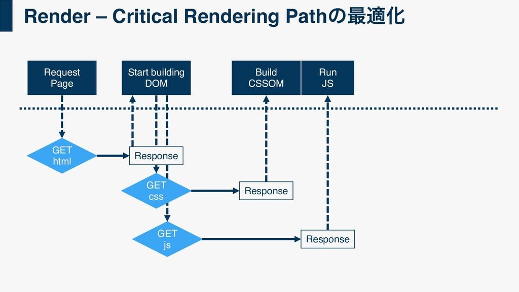 Render – Critical Rendering Pathͷ࠷దԽ Request Pa...