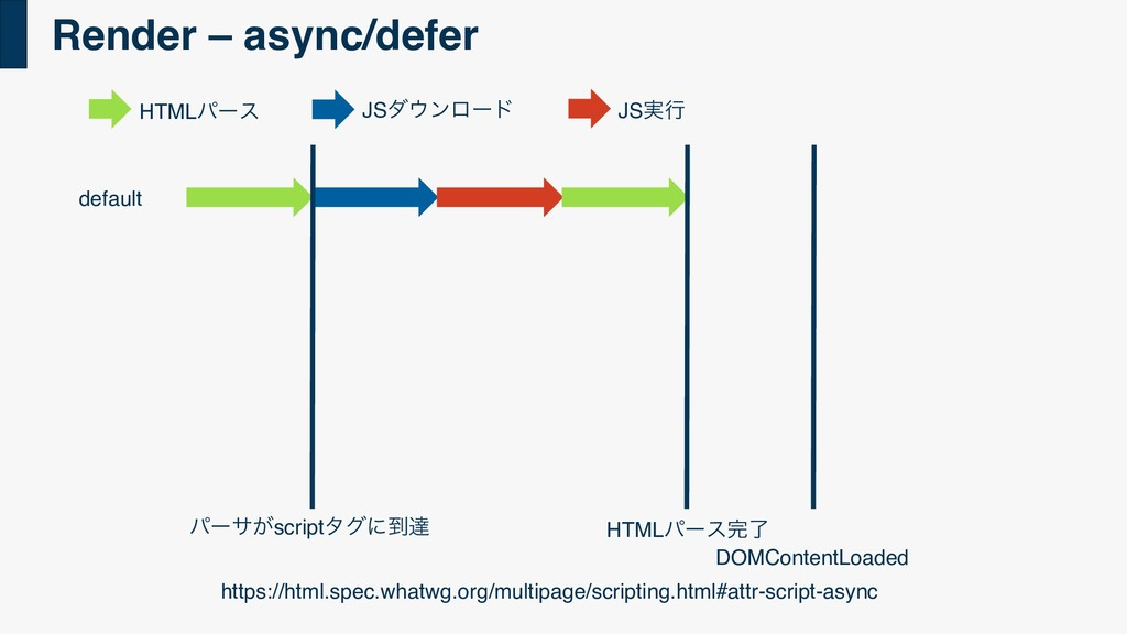 Render – async/defer ύʔα͕scriptλάʹ౸ୡ HTMLύʔεྃ ...