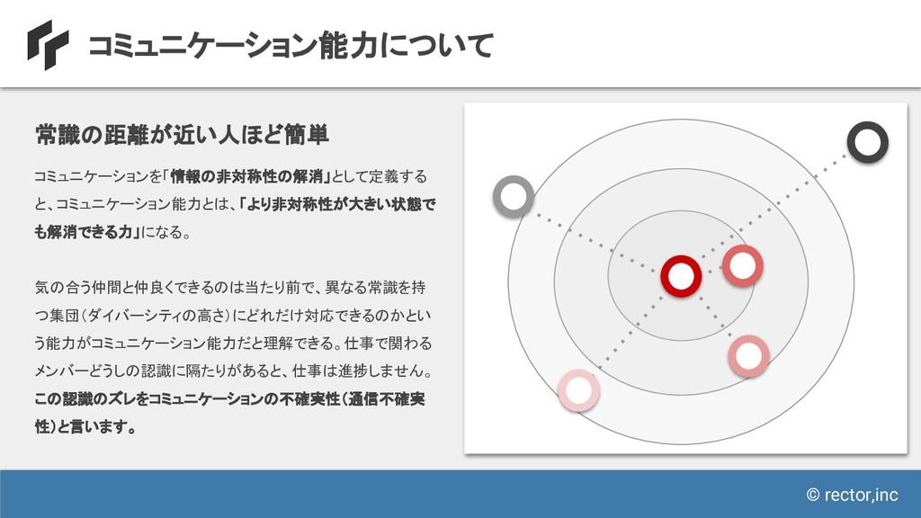 © rector,inc コミュニケーション能力について コミュニケーションを「情報の非対称性...