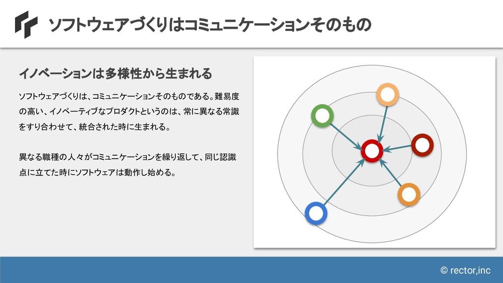© rector,inc ソフトウェアづくりはコミュニケーションそのもの ソフトウェアづくりは...