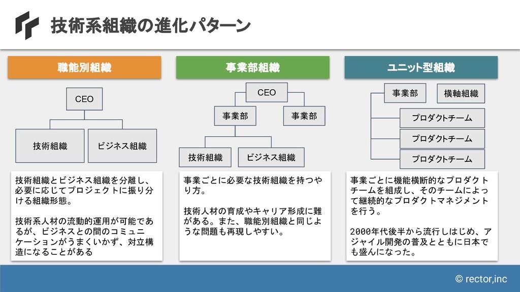 © rector,inc 技術系組織の進化パターン 職能別組織 事業部組織 ユニット型組織 C...
