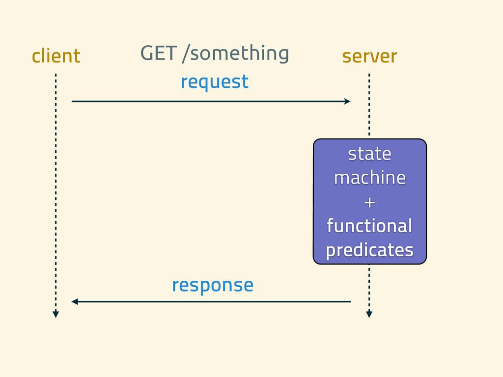 request state machine + functional predicates r...