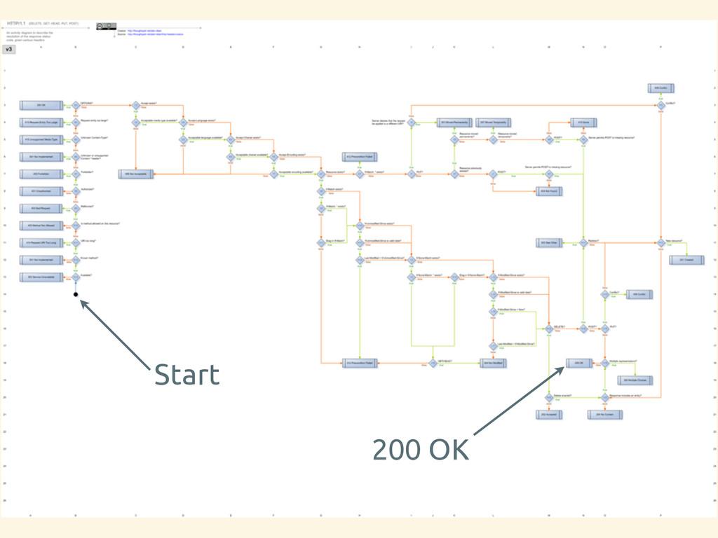Start 200 OK