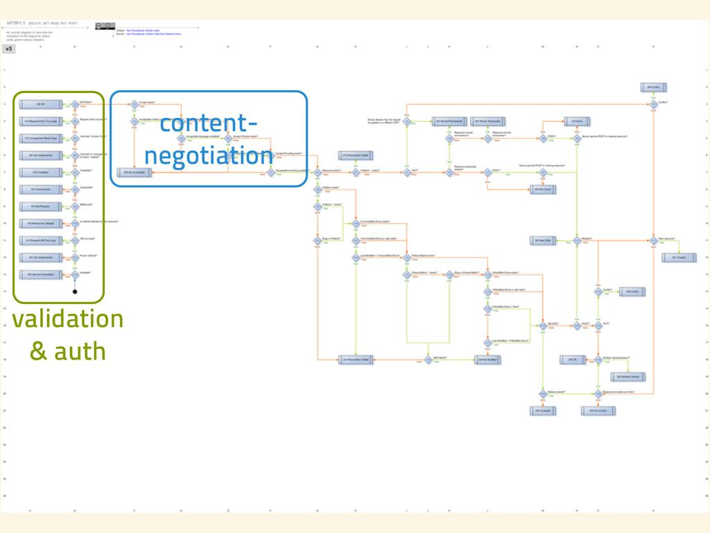 validation & auth content- negotiation