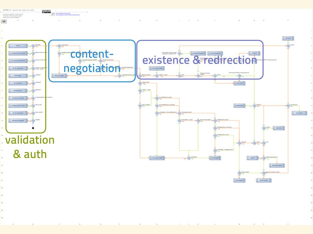 validation & auth content- negotiation existen...