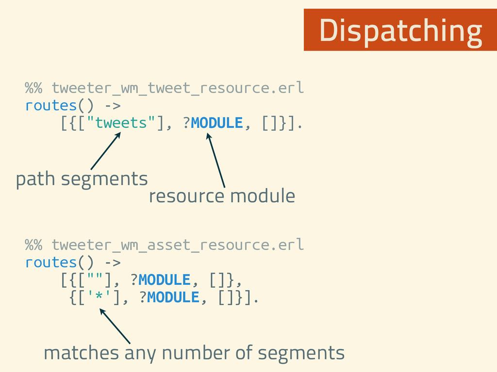 %% tweeter_wm_tweet_resource.erl routes() -> [{...