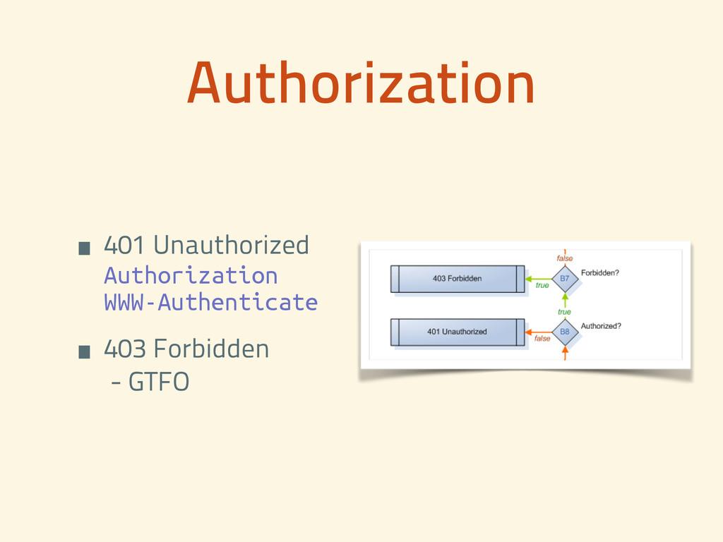 Authorization • 401 Unauthorized Authorization...