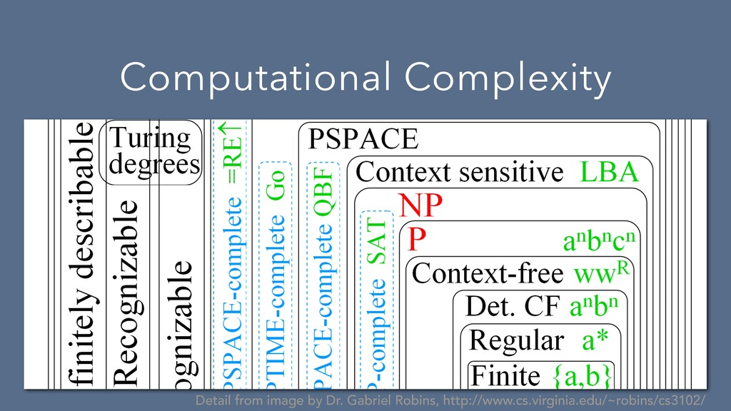 Computational Complexity Detail from image by D...