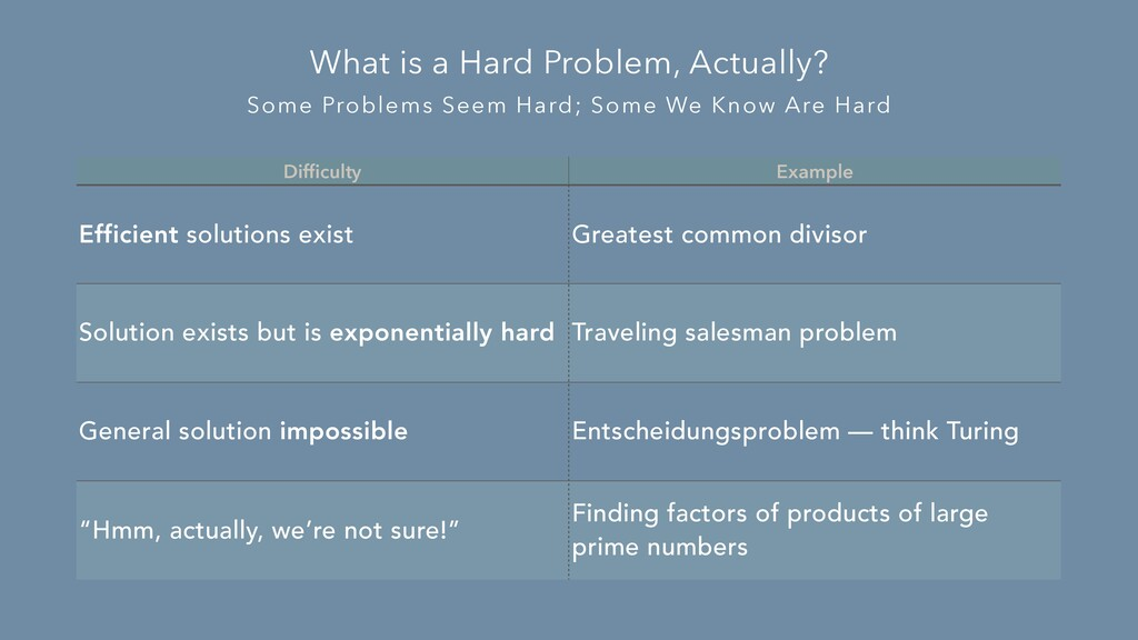 Some Problems Seem Hard; Some We Know Are Hard ...