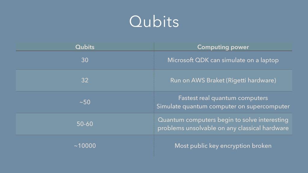 Qubits Qubits Computing power 30 Microsoft QDK ...