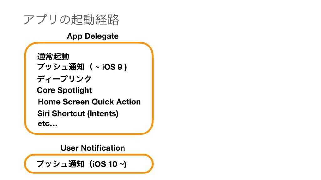 ΞϓϦͷىಈܦ࿏ App Delegate ௨ৗىಈ ϓογϡ௨ʢ ~ iOS 9 ) σΟ...