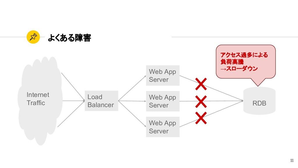 よくある障害 11 アクセス過多による 負荷高騰 →スローダウン Web App Server...