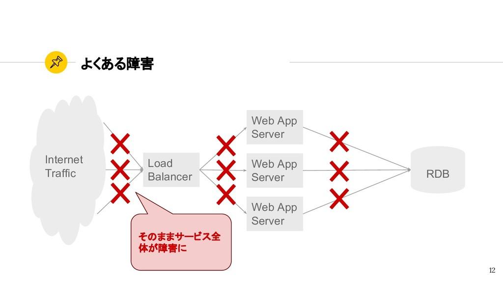 よくある障害 12 そのままサービス全 体が障害に Web App Server Web Ap...