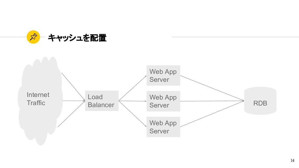 キャッシュを配置 14 Web App Server Web App Server Web A...