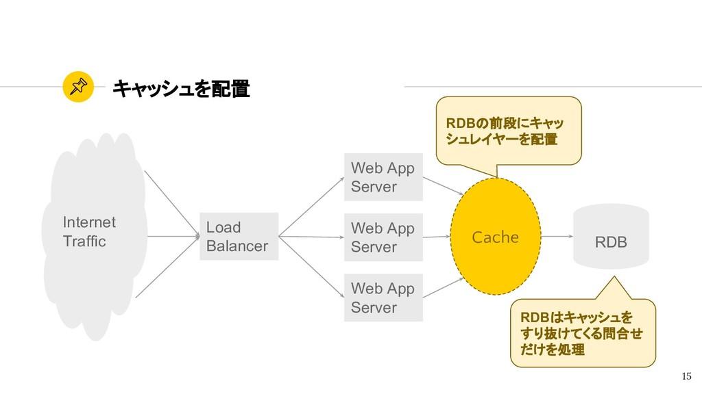 キャッシュを配置 Cache 15 RDBの前段にキャッ シュレイヤーを配置 RDBはキャッシ...