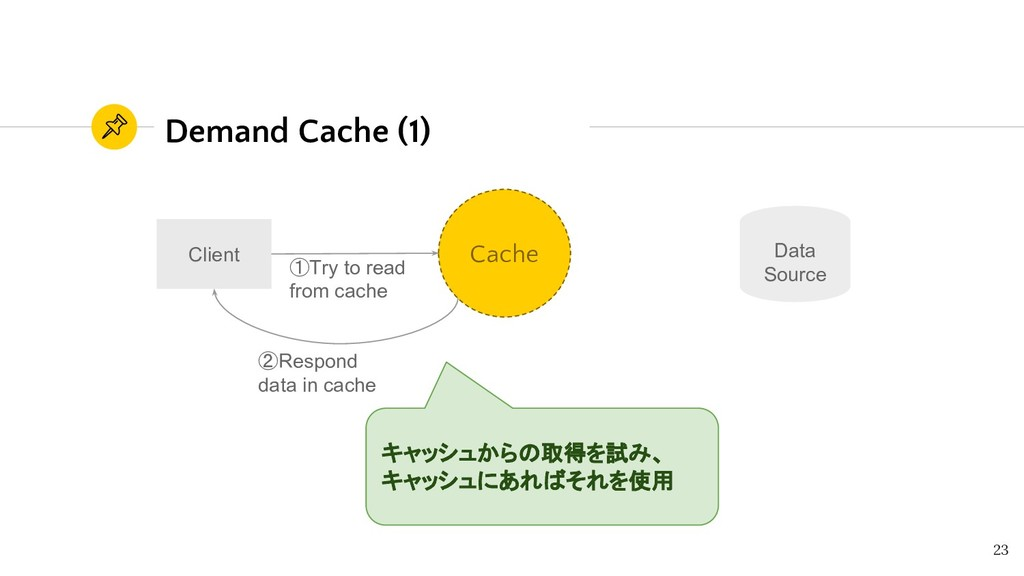 Demand Cache (1) 23 Data Source Client ②Respond...