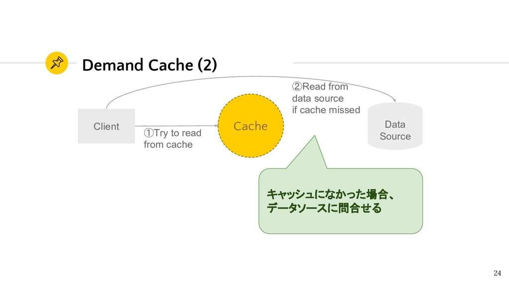 Demand Cache (2) 24 Data Source Client ①Try to ...