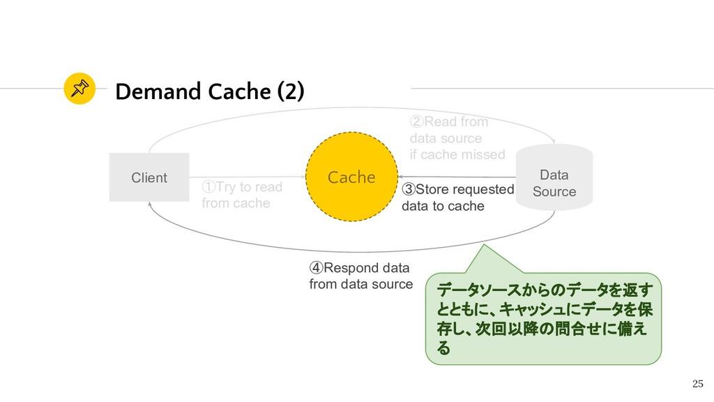 ③Store requested data to cache Demand Cache (2)...