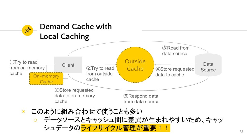 ④Store requested data to cache Demand Cache wit...