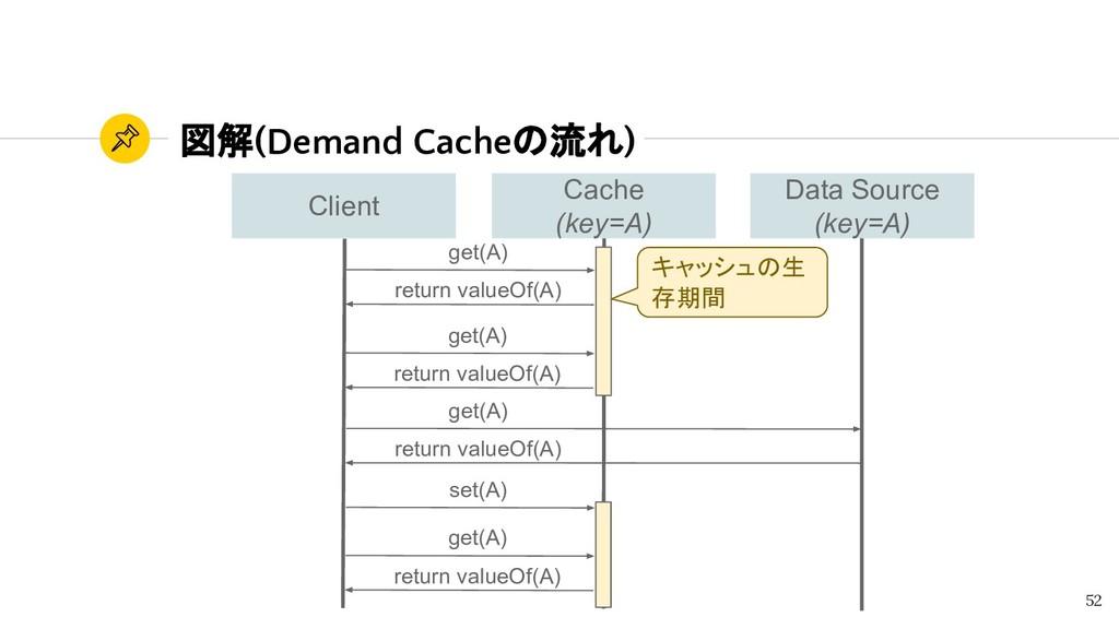 図解(Demand Cacheの流れ) 52 get(A) return valueOf(A)...