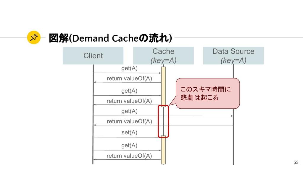 図解(Demand Cacheの流れ) 53 get(A) return valueOf(A)...