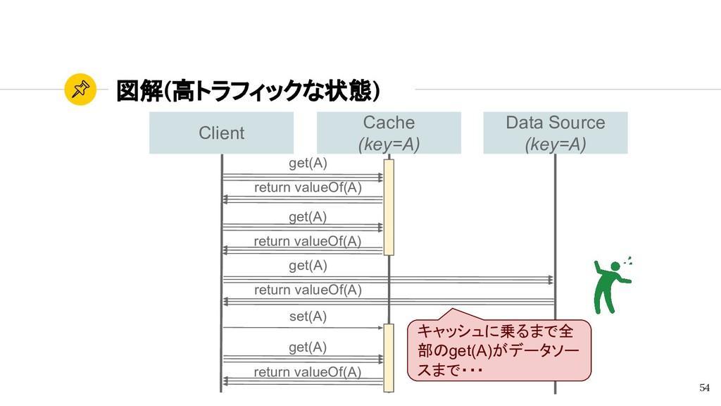 図解(高トラフィックな状態) 54 キャッシュに乗るまで全 部のget(A)がデータソー スま...