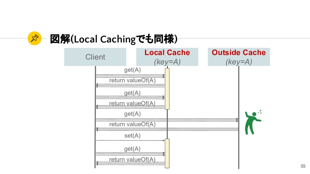 図解(Local Cachingでも同様) 55 Outside Cache (key=A) ...