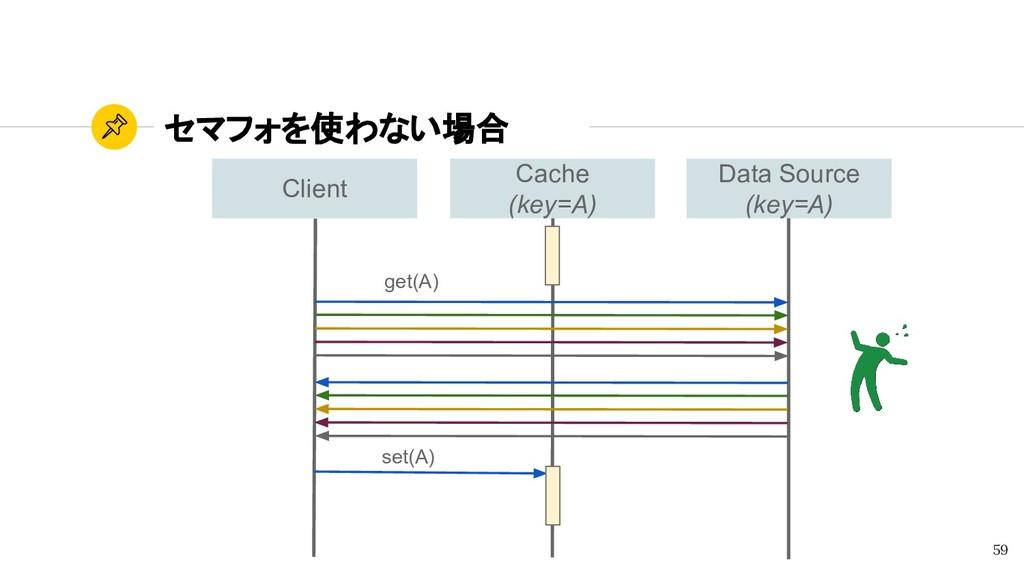 Data Source (key=A) Cache (key=A) Client セマフォを使...