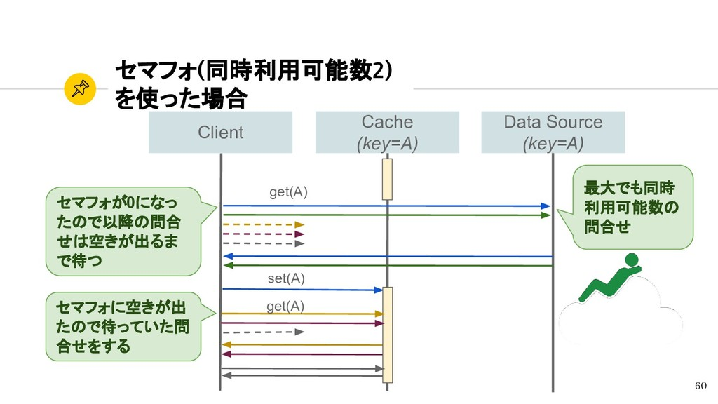 Data Source (key=A) Cache (key=A) Client セマフォ(同...
