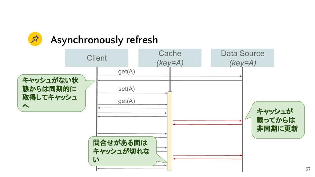Data Source (key=A) Cache (key=A) Client Asynch...