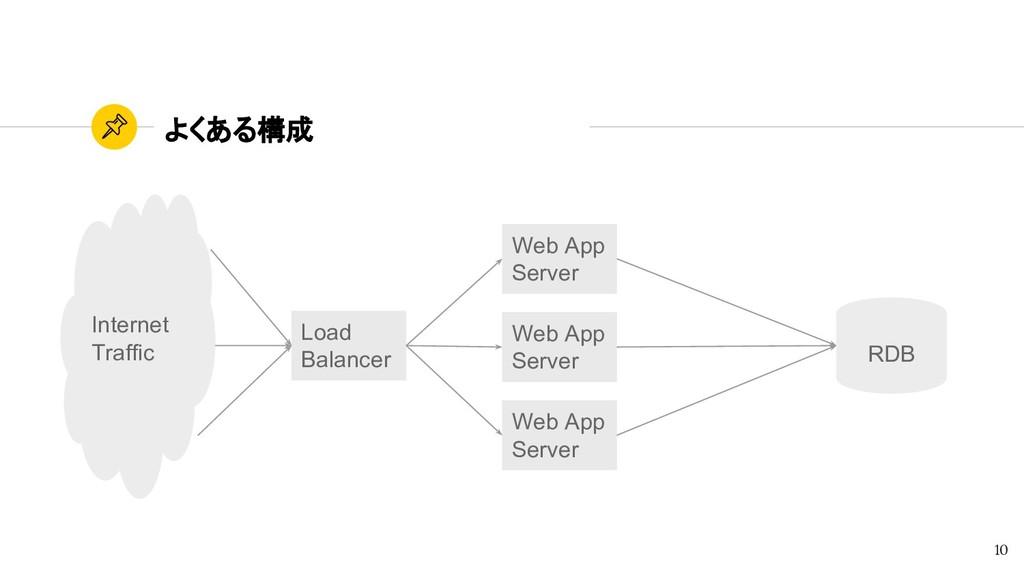 よくある構成 10 Web App Server Web App Server Web App...