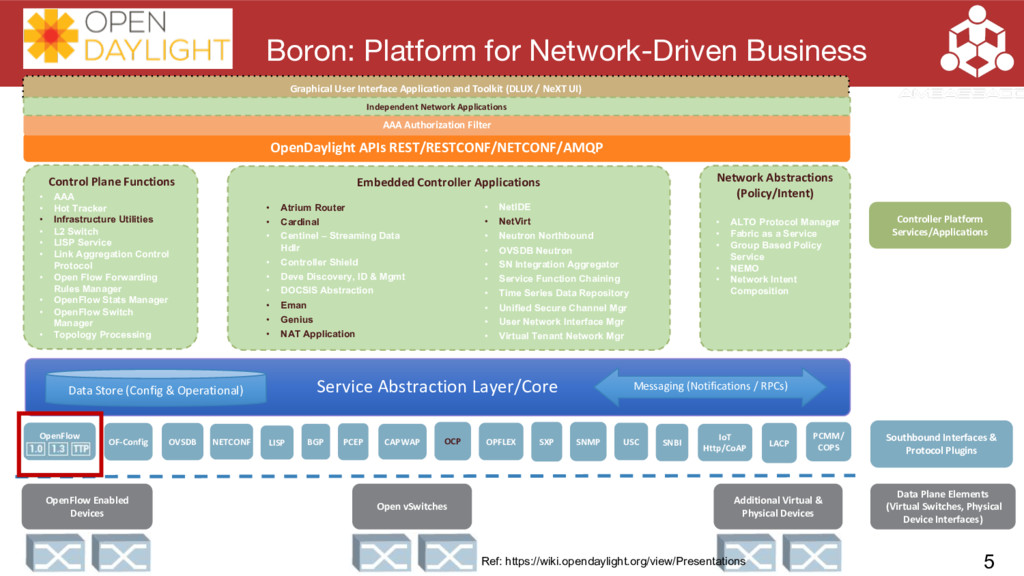 Service Abstraction Layer/Core Boron: Platform ...