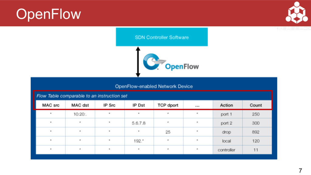 OpenFlow 7