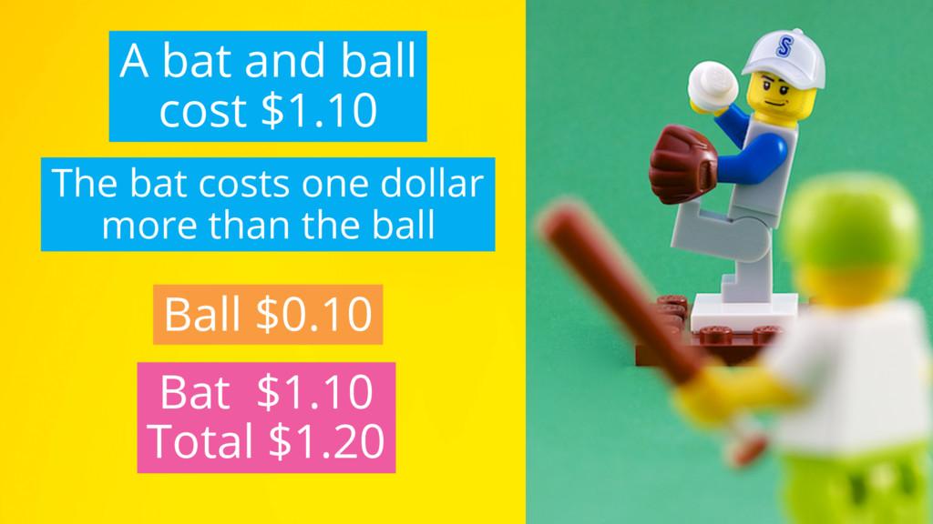 Ball $0.10 Bat $1.10 Total $1.20 The bat costs ...