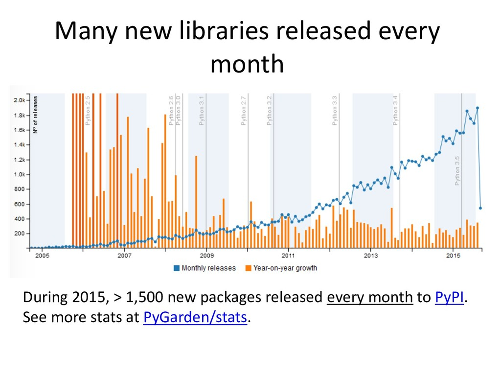 Many new libraries released every month During ...