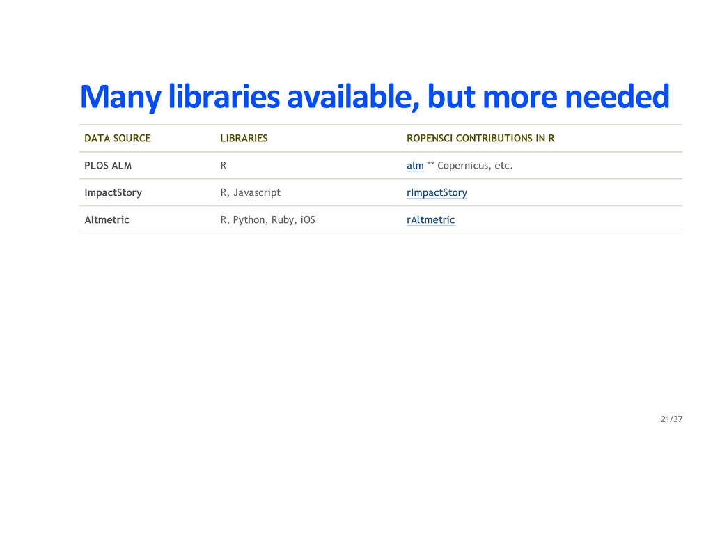 Many libraries available, but more needed DATA ...