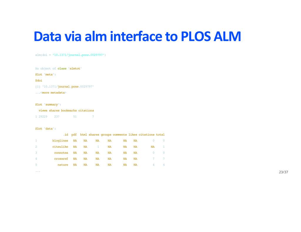 Data via alm interface to PLOS ALM a l m ( d o ...