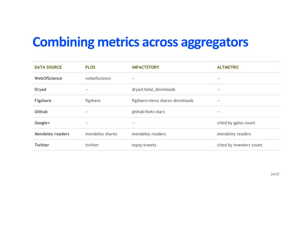 Combining metrics across aggregators DATA SOURC...