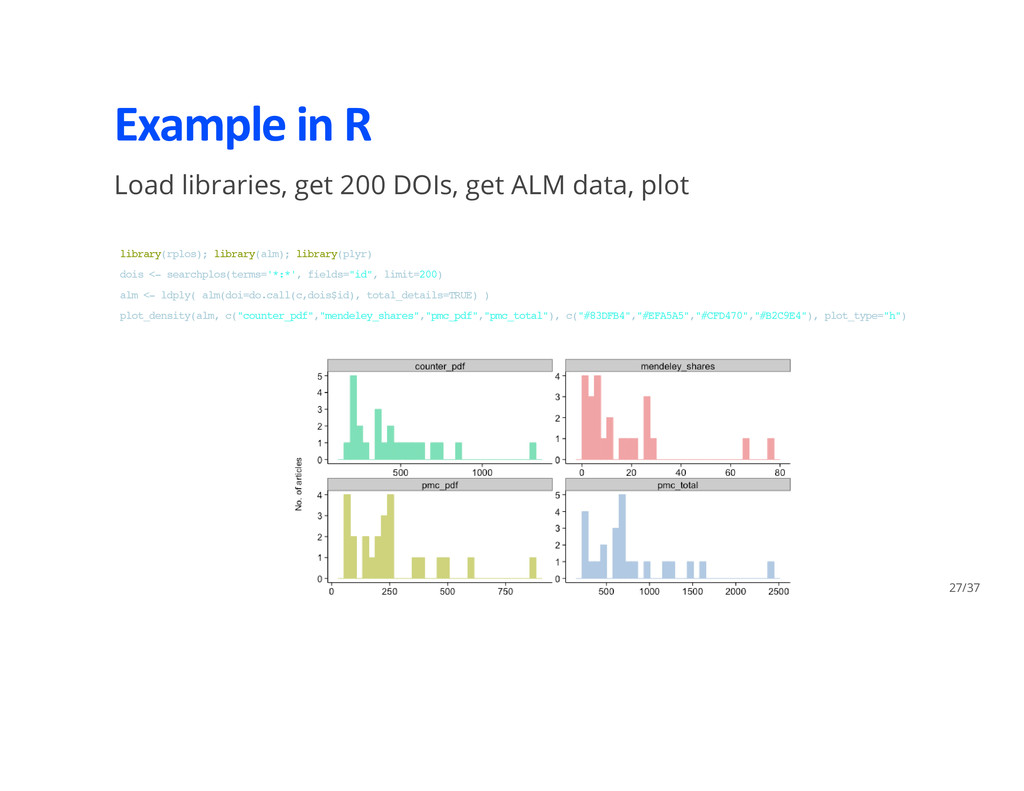 Example in R Load libraries, get 200 DOIs, get ...