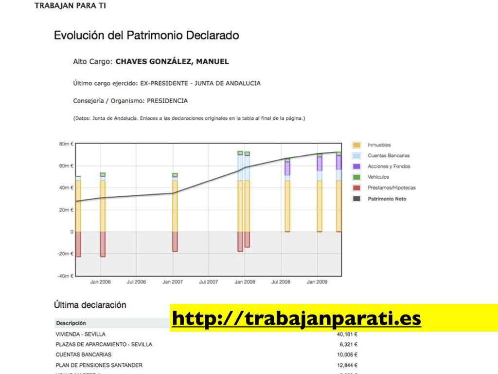 http://trabajanparati.es