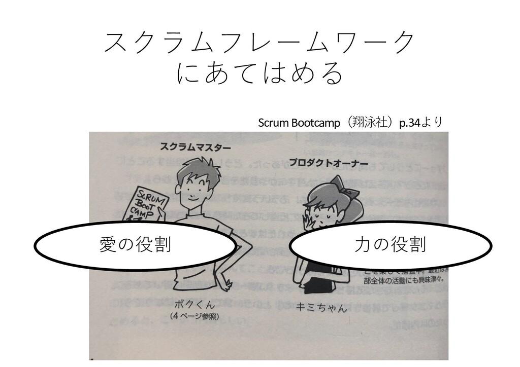 スクラムフレームワーク にあてはめる 愛の役割 ⼒の役割 Scrum Bootcamp(翔泳社...