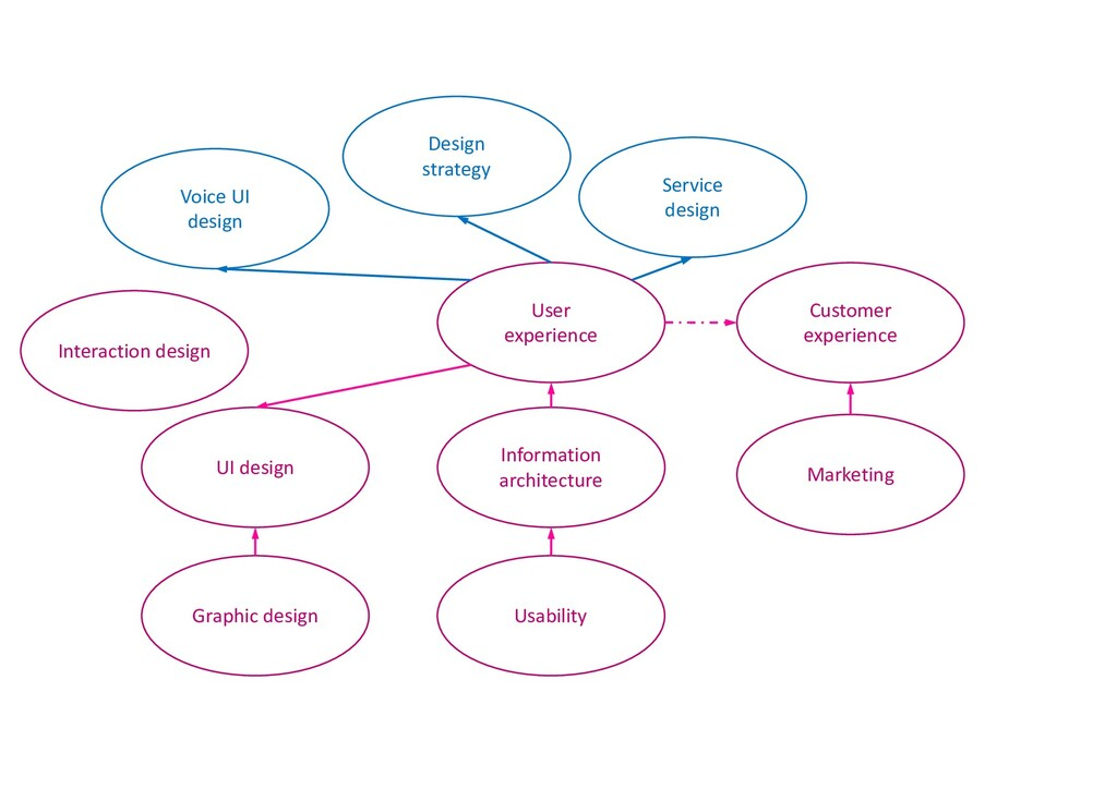 Usability Information architecture Customer exp...