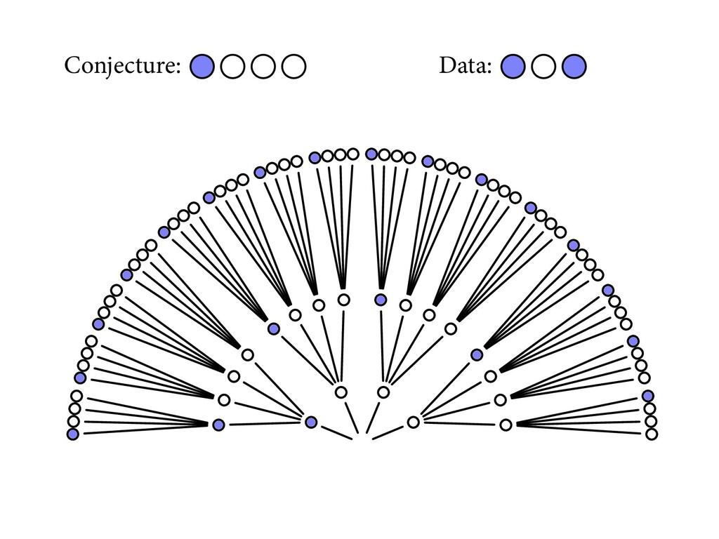 Conjecture: Data: