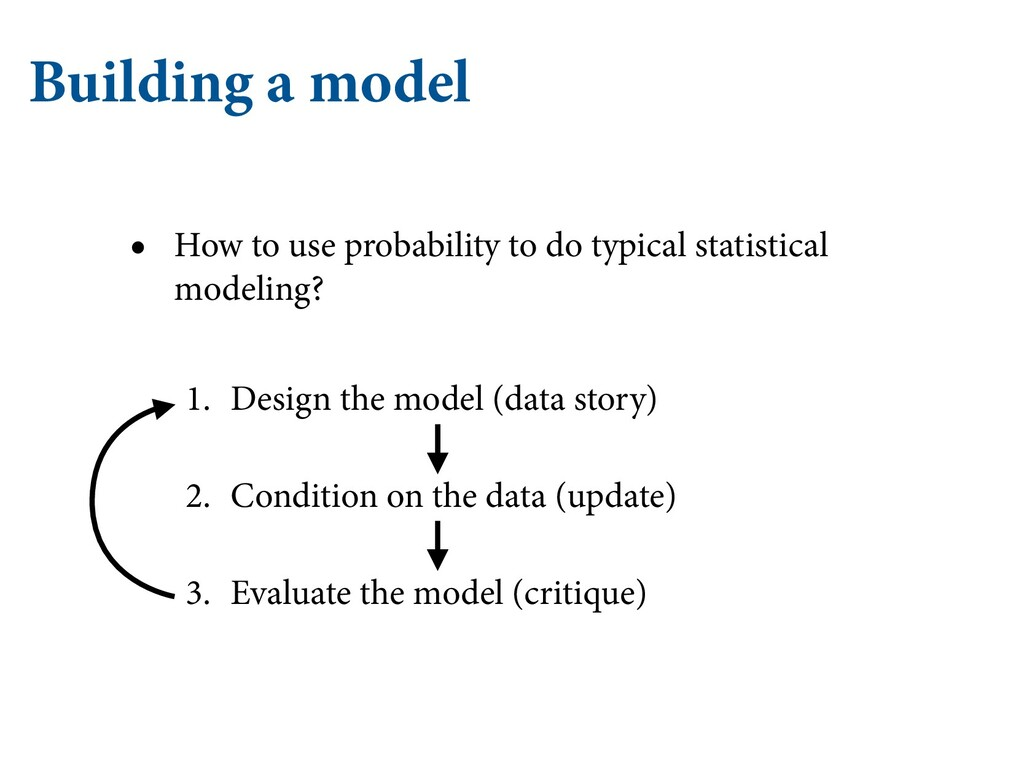 Building a model • How to use probability to do...