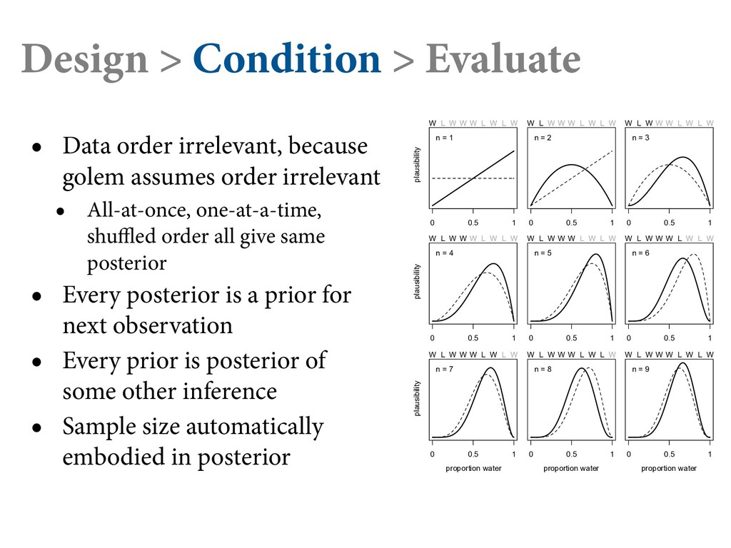 Design > Condition > Evaluate • Data order irre...