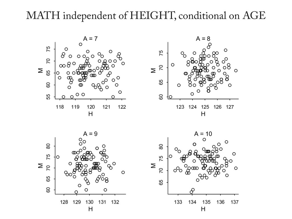 MATH independent of HEIGHT, conditional on AGE ...